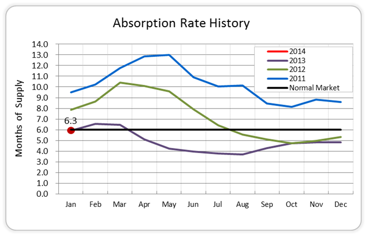 Absorption Rate Hist